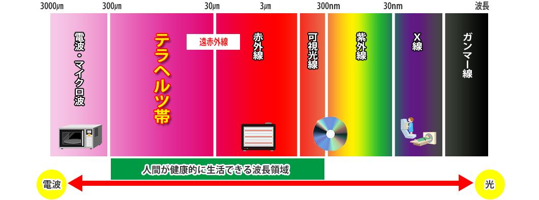 テラヘルツとは光と電波の中間の領域に位置しているテラヘルツ波(THz波)